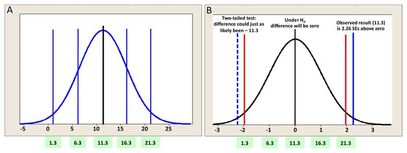 which statistical test to use pdf